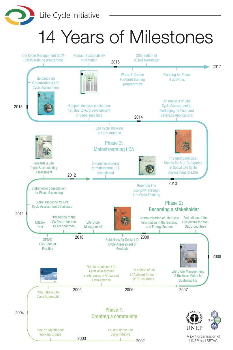 14 Years of Milestones