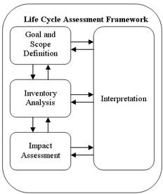 Life Cycle Assessment - A cornerstone of Life Cycle Management
